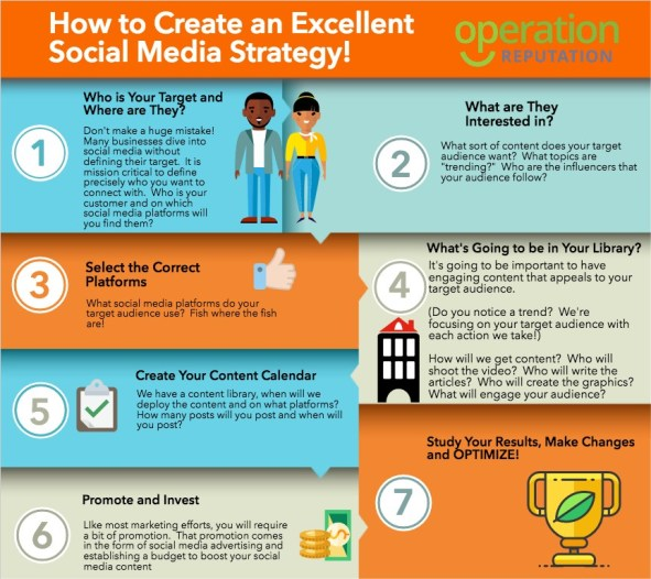 crear una estrategia de redes sociales infografia