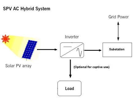 spv-ac-hybrid-system