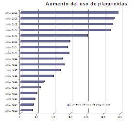 Graf. nº 12: Evolución del consumo de plaguicidas por año y en millones de litros/kg. (Rap-Al)