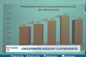 CONCEJO MUNICIPAL REDUJO UN 7 % A SU PRESUPUESTO