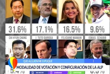MODALIDAD DE VOTACIÓN Y CONFIGURACIÓN DE LA ASAMBLEA LEGISLATIVA PLURINACIONAL