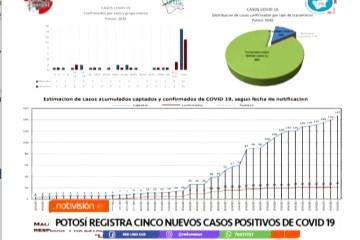 POTOSÍ REGISTRA CINCO NUEVOS CASOS DE COVID 19
