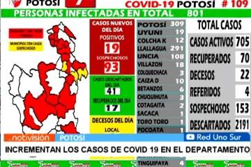 INCREMENTAN LOS CASOS DE COVID 19 EN EL DEPARTAMENTO