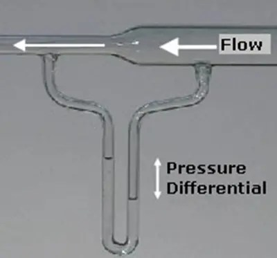 A flow of air into a venturi meter