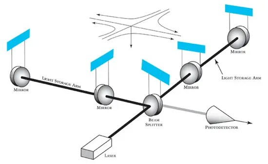 Diagram showing how LIGO works