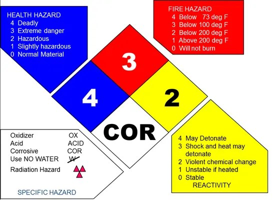 Hazard Diamond for easy identification of chemical properties on stored chemicals