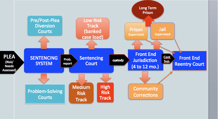 california court system diagram ford 302 electronic distributor wiring research | reentry solutions