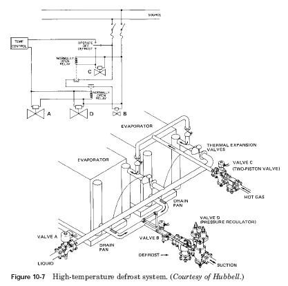 high temperature defrost system