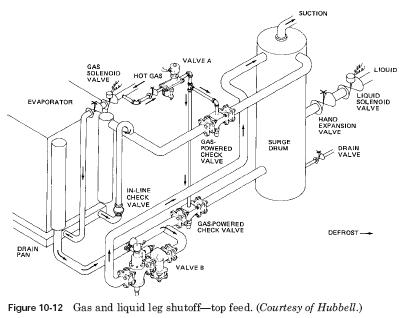 Flooded Liquid Systems: