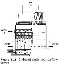 induced draft counter flow tower