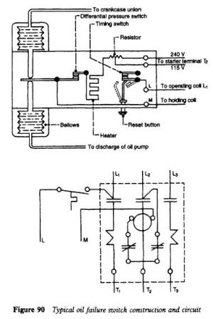 Refrigerator Troubleshooting Oil pressure failure switch: