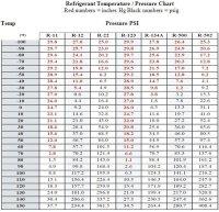 Temperature-Pressure Chart