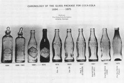 Coca-Cola bottles over the years. Reproduced by permission of AP/Wide World Photos.