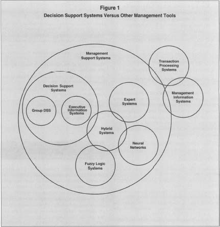 Decision support system case study mis
