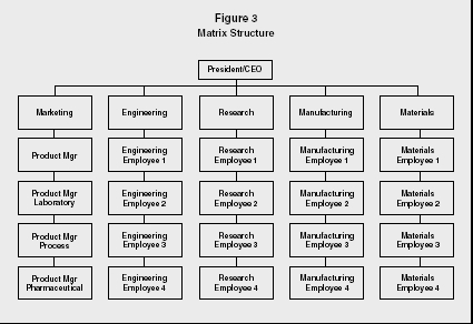organizational structure of hyundai motors Organizational structure of hyundai motors organizational structure defined an organizational structure is a composition that specifies a company's hierarchical structure.