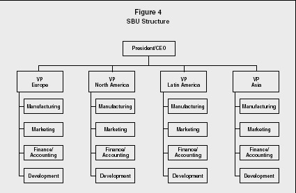 Organizational Structure Of Ford Motor Company