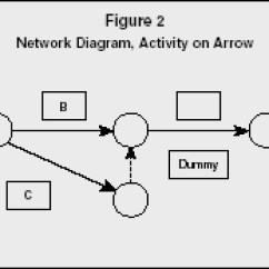 Network Diagram And Critical Path Narva Dual Battery Switch Wiring Program Evaluation Review Technique Method Figure 2 Activity On Arrow