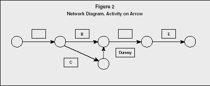 network diagram and critical path 2000 nissan frontier wiring program evaluation review technique method figure 2 activity on arrow