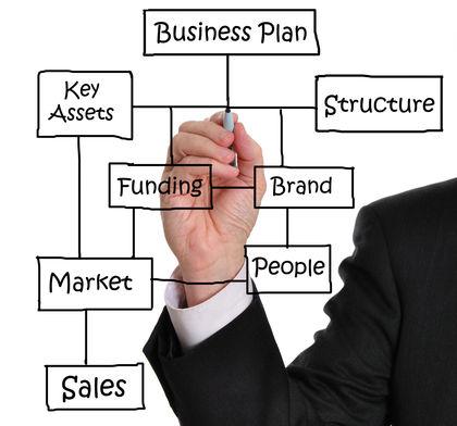 Image result for  Entrepreneurs set goals and values