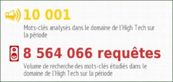classement-seo-comparateurs-marketplaces-hightech-brioude-internet