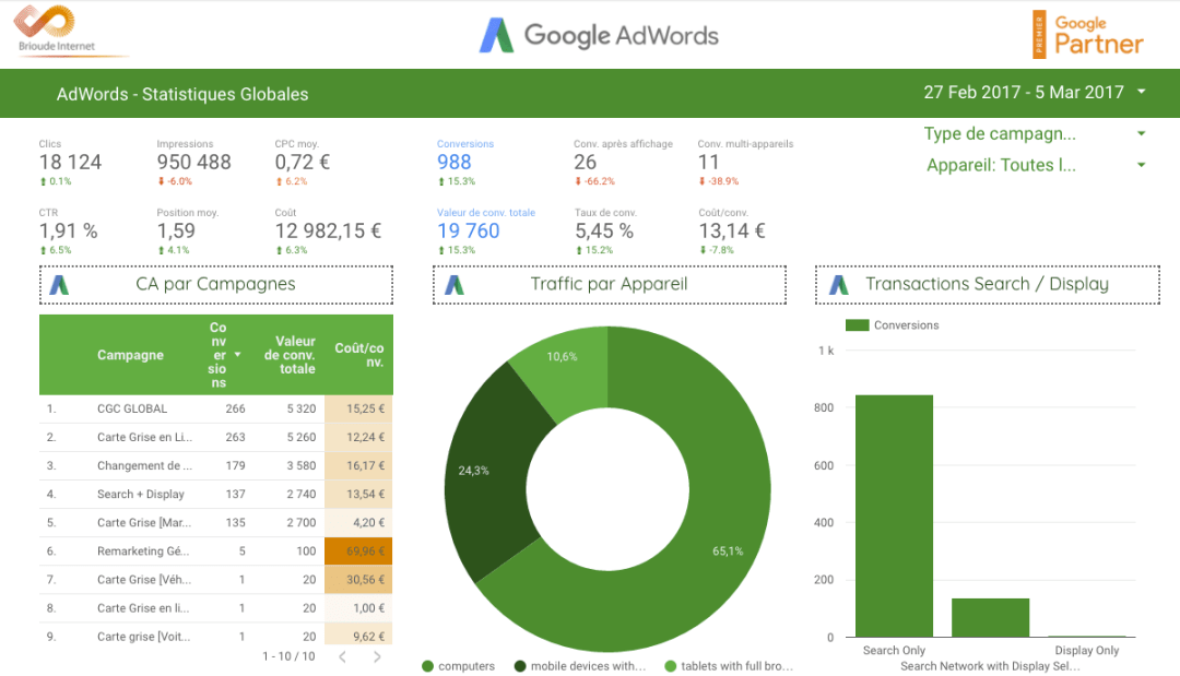 dashboard Brioudeinternet Google Data Studio