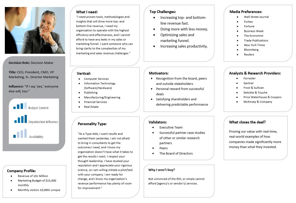 4 B2b Buyer Persona Template