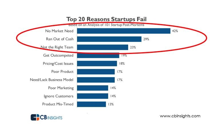 Growth Strategies - why startups fail