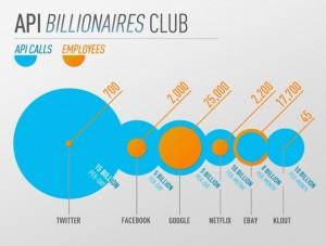 API Billionaires Club