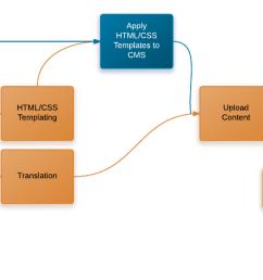 diagram example project plan [ 1788 x 466 Pixel ]