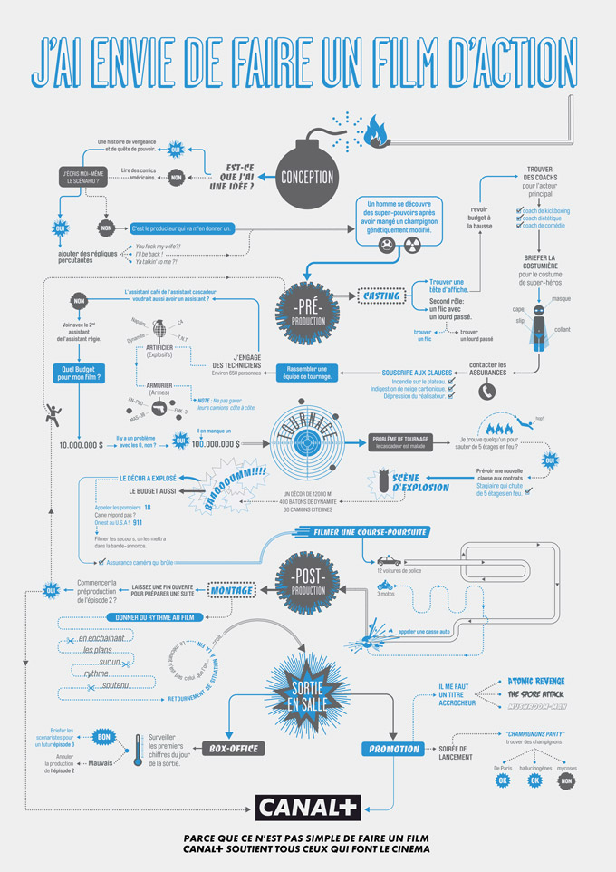 Canal + Infographie Film Action