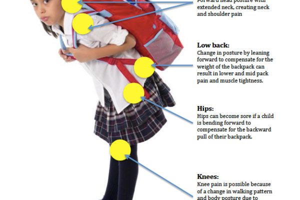 Signs and symptoms of an overloaded heavy backpack