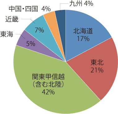 日本金属サイディング工業会 金属サイディングの地区別出荷実績