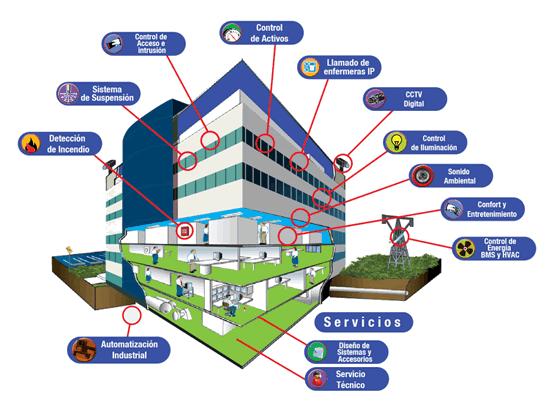 Edificio Inteligente  Larestel instaladores en Domtica