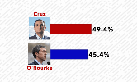 TX Poll: Cruz Holds Close Lead in Senate Race