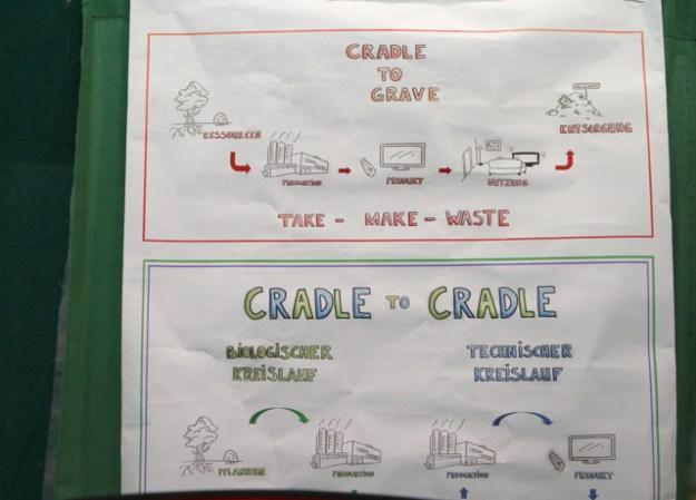 Hier noch mal zum besseren Verständnis: das Cradle to Cradle-Prinzip