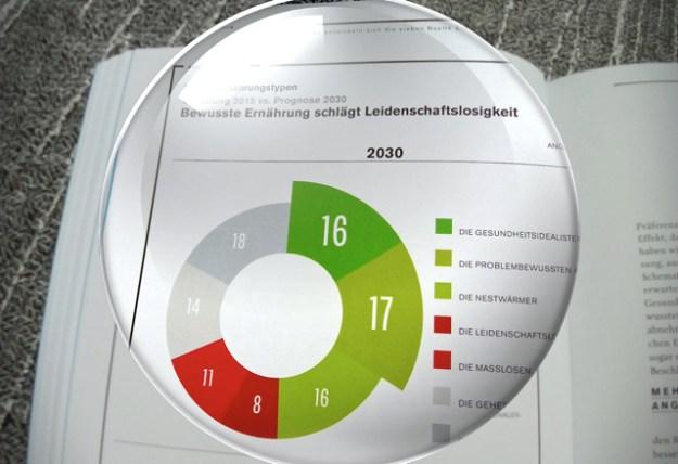 Laut Nestlé wird es 2030 weniger Gehetzte, Leidenschaftslose und Modern-Multi-Optionale geben