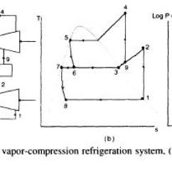 Vapor Compression Refrigeration Cycle Pv Diagram 1989 Honda Civic Distributor Wiring Multistage Systems Refrigerator Troubleshooting