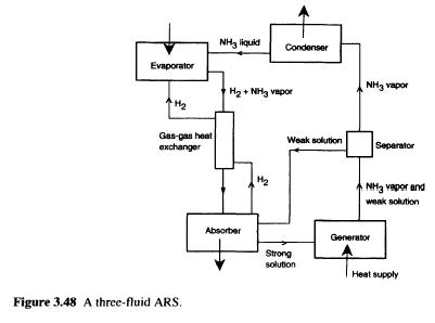 ammonia cooling system diagram 2001 dodge grand caravan radio wiring refrigeration cycle diagram, ammonia, get free image about