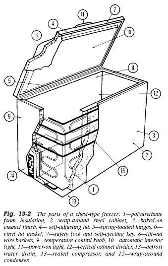 refrigerator coil diagram