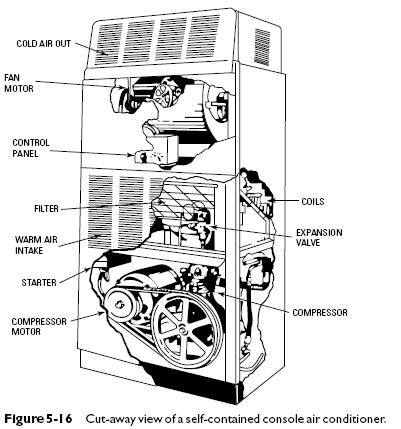 How To Make Air Conditioner From Refrigerator Compressor