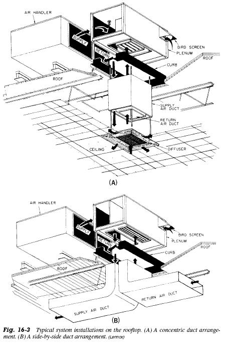 roof top unit diagram