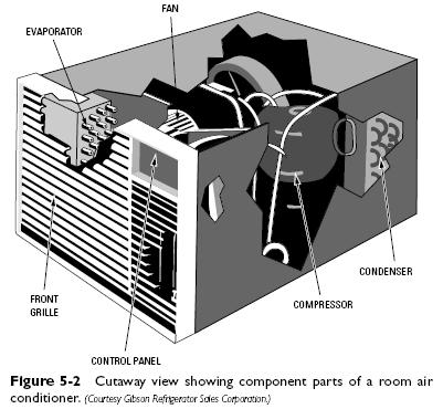 wiring diagram of window type air conditioner electron dot for lithium room conditioners   refrigerator troubleshooting