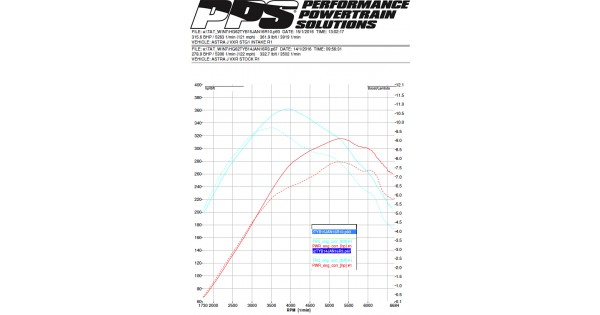 Astra-J-VXR-Stock-vs-PPS-Stage-1---RSS-Cold-Air-Intake