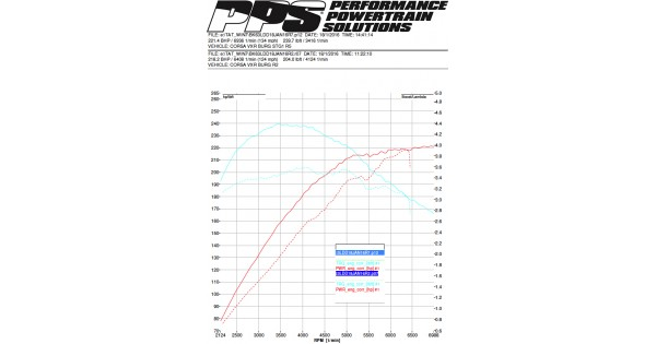 Corsa-D-AFK-Remap-Exhaust-vs.-PPS-Stage-2---380cc