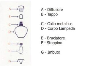 composizione lampada catalitica lampe berger