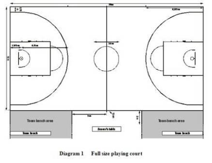 ncaa basketball court diagram pt cruiser wiring pdf reggioacanestro.it tutta la calabria del basket in un click