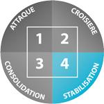 phase de stabilisation dukan