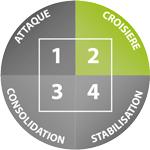 phase croisière Dukan