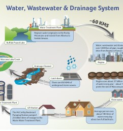 water wastewater drainage system diagram [ 1039 x 788 Pixel ]
