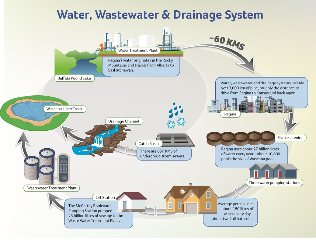 hight resolution of water wastewater drainage system diagram